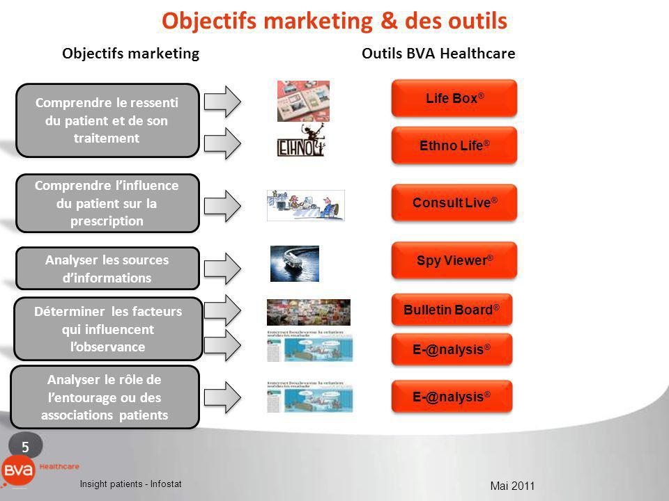 Objectifs marketing & des outils