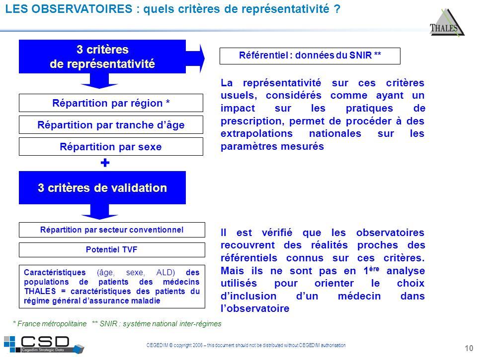 + LES OBSERVATOIRES : quels critères de représentativité 3 critères