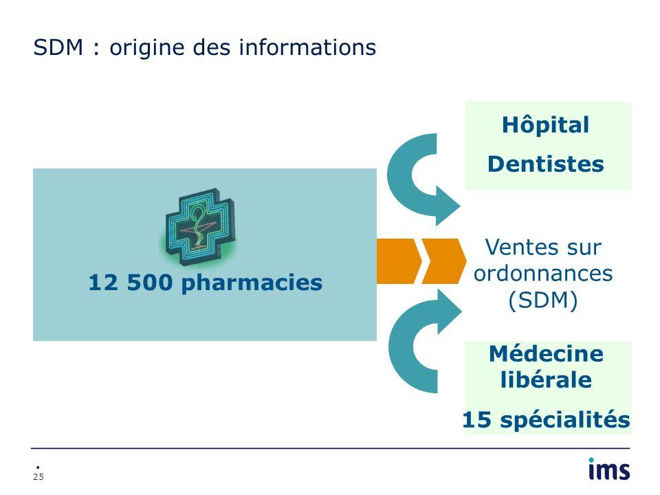 SDM : origine des informations
