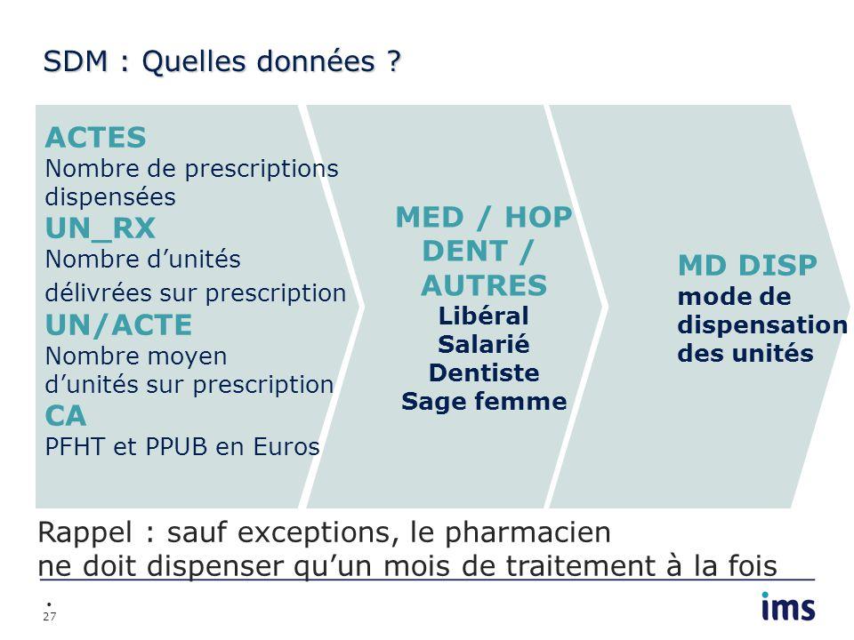 Rappel : sauf exceptions, le pharmacien