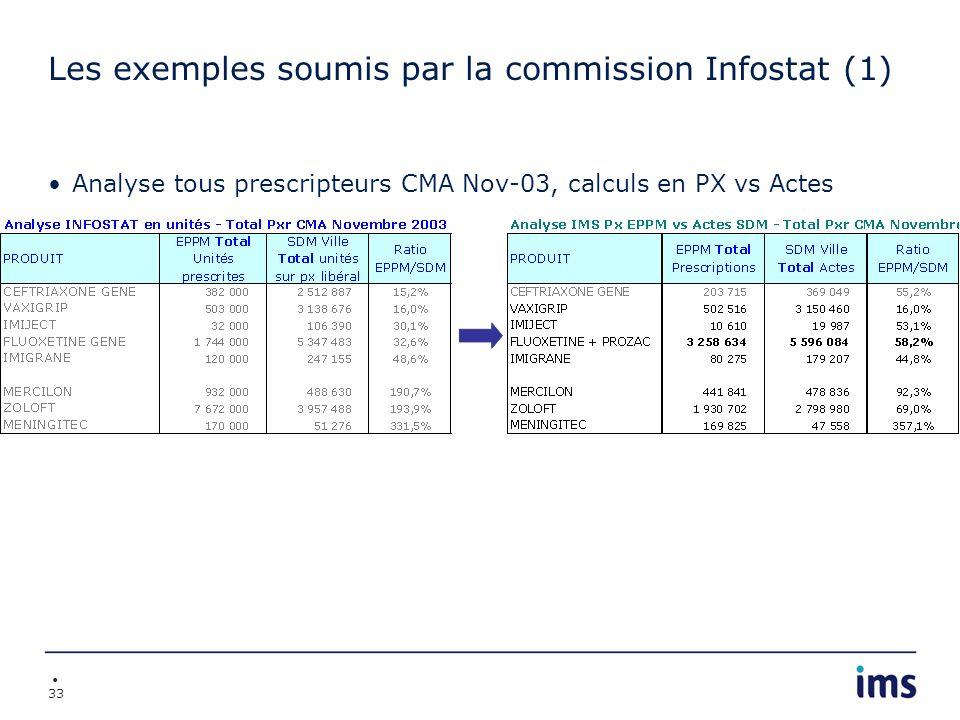 Les exemples soumis par la commission Infostat (1)
