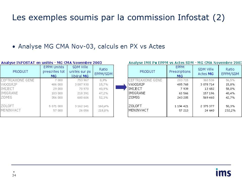 Les exemples soumis par la commission Infostat (2)
