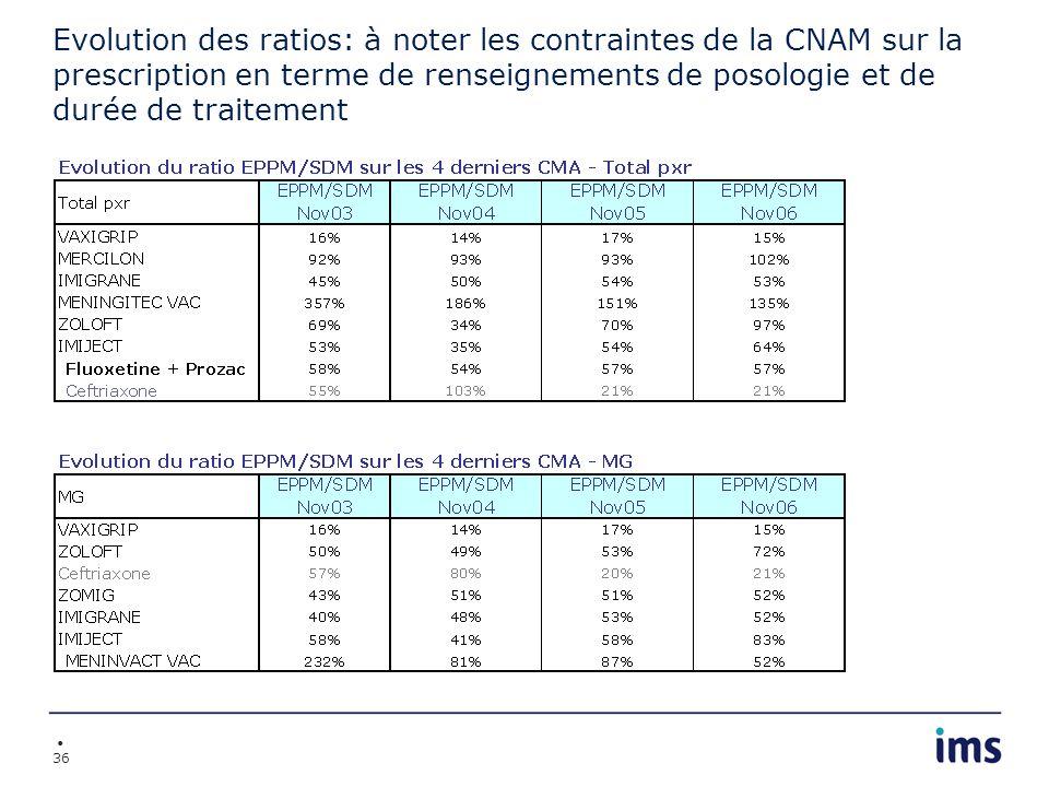 Evolution des ratios: à noter les contraintes de la CNAM sur la prescription en terme de renseignements de posologie et de durée de traitement