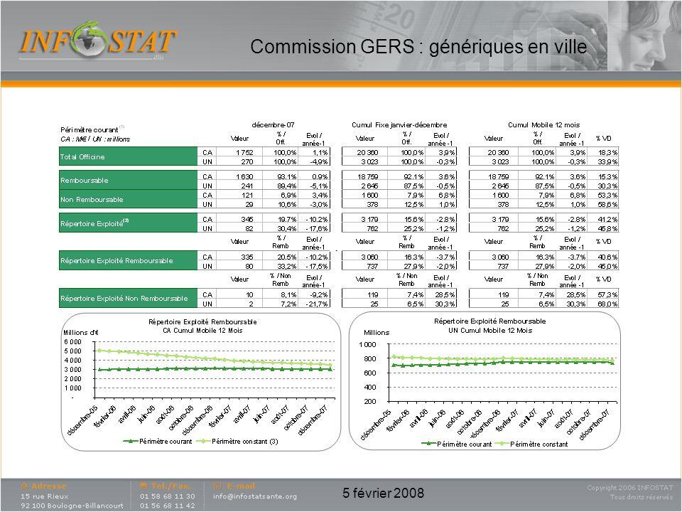 Commission GERS : génériques en ville