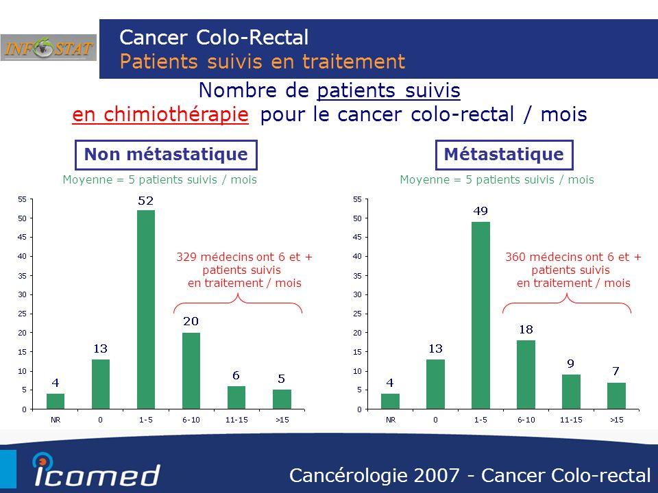 Cancer Colo-Rectal Patients suivis en traitement