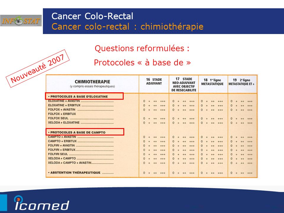 Cancer Colo-Rectal Cancer colo-rectal : chimiothérapie