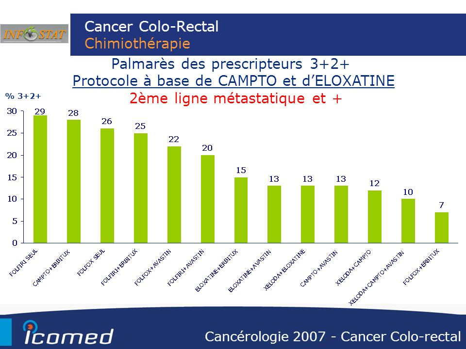 Cancer Colo-Rectal Chimiothérapie