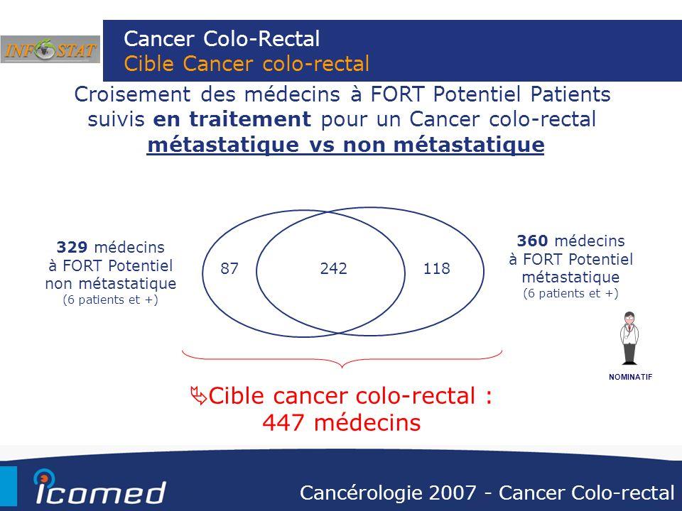 Cancer Colo-Rectal Cible Cancer colo-rectal