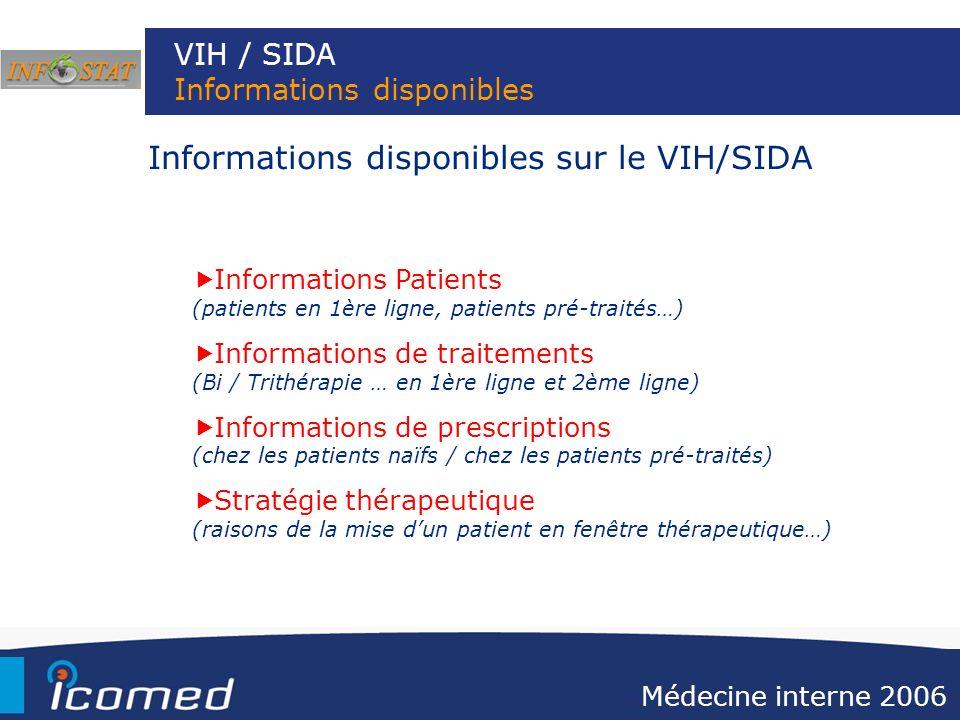VIH / SIDA Informations disponibles