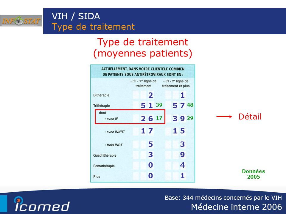 VIH / SIDA Type de traitement