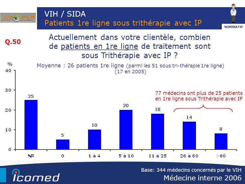 VIH / SIDA Patients 1re ligne sous trithérapie avec IP