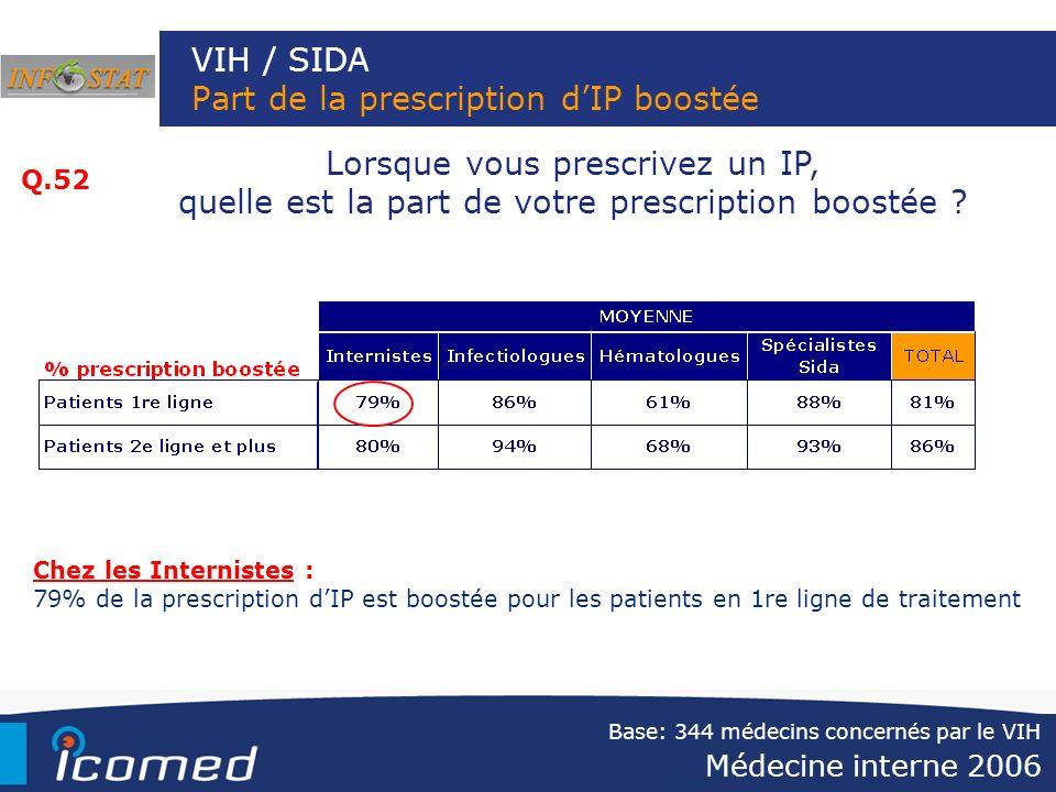 VIH / SIDA Part de la prescription d'IP boostée
