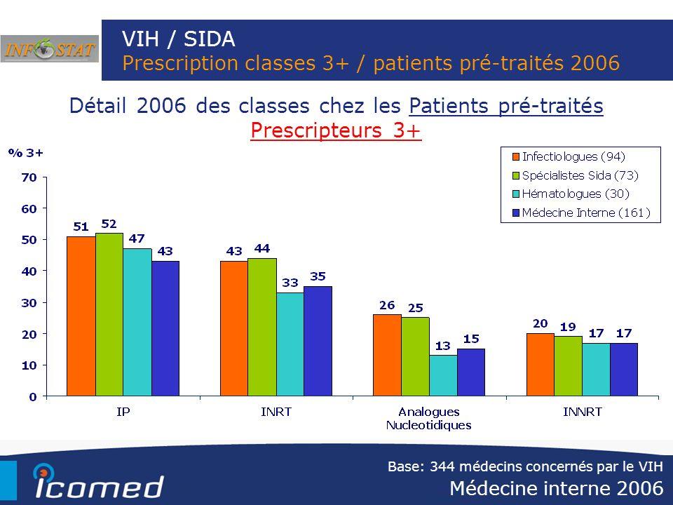 VIH / SIDA Prescription classes 3+ / patients pré-traités 2006