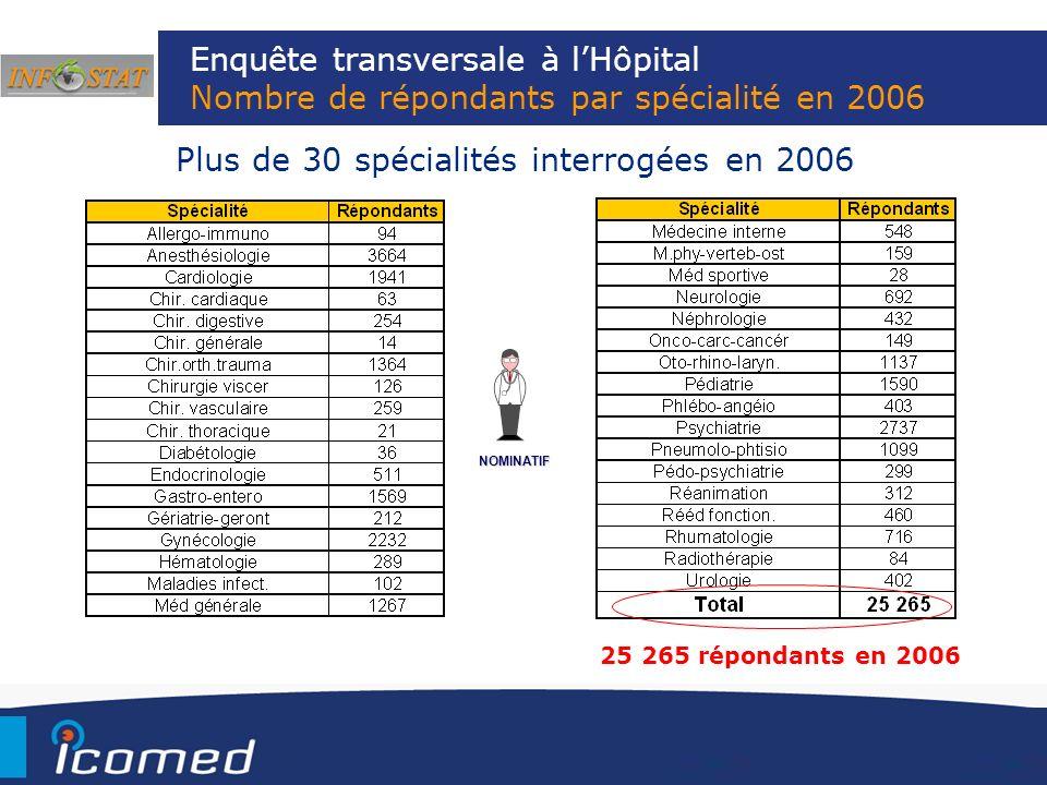 Plus de 30 spécialités interrogées en 2006