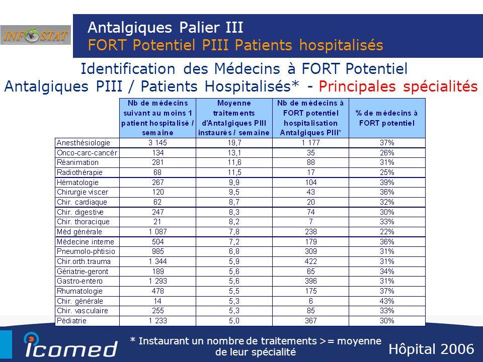 Antalgiques Palier III FORT Potentiel PIII Patients hospitalisés
