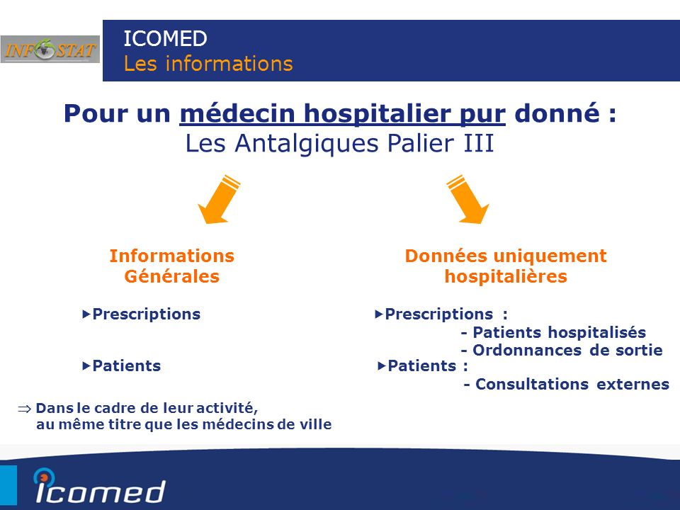 ICOMED Les informations