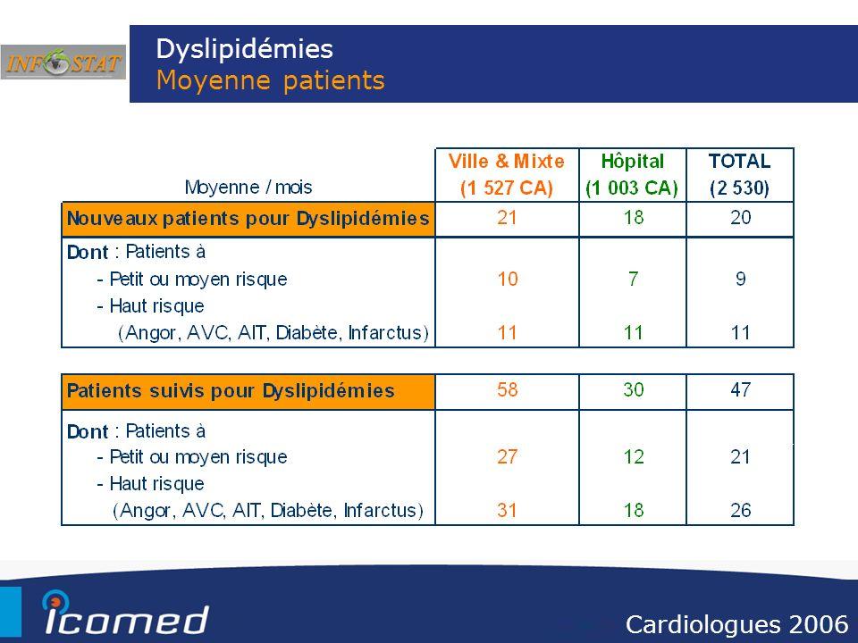 Dyslipidémies Moyenne patients