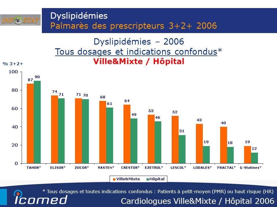 Dyslipidémies Palmarès des prescripteurs 3+2+ 2006