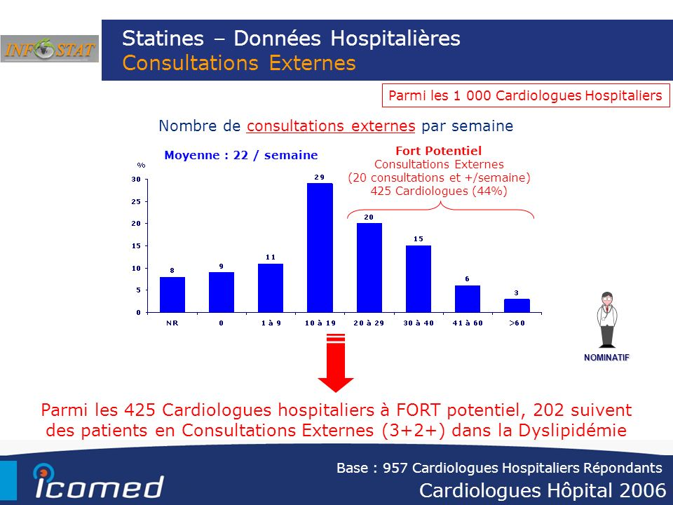 Statines – Données Hospitalières Consultations Externes