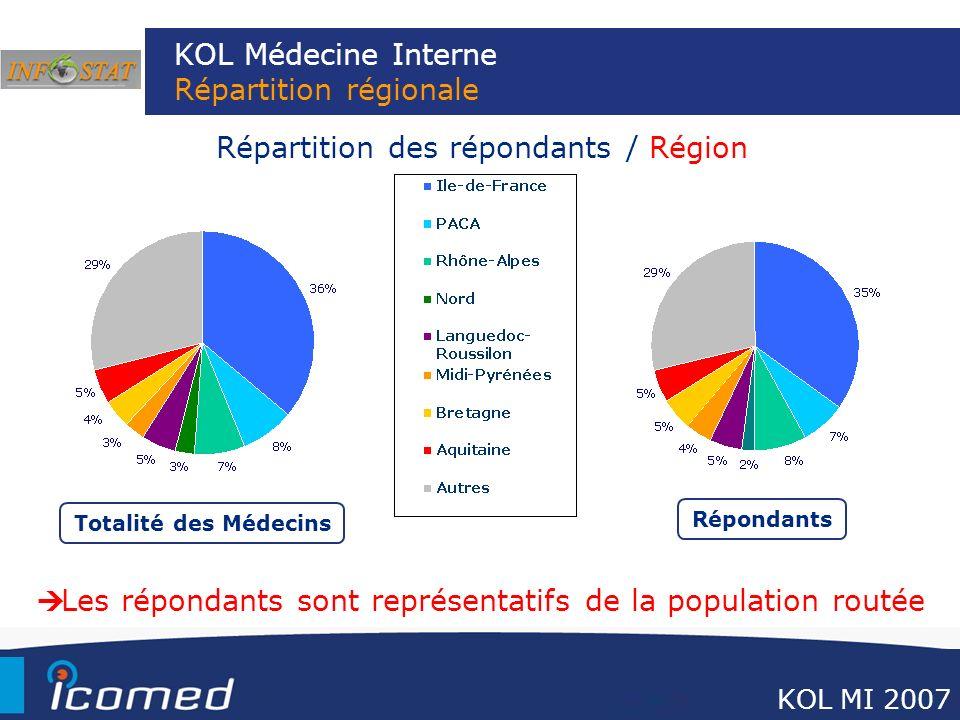 KOL Médecine Interne Répartition régionale