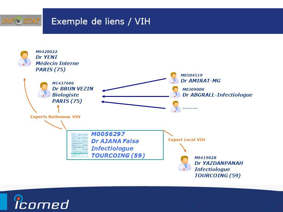 Exemple de liens / VIH M0056297 Dr AJANA Faisa Infectiologue