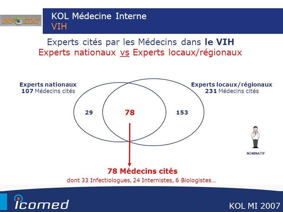 KOL Médecine Interne VIH
