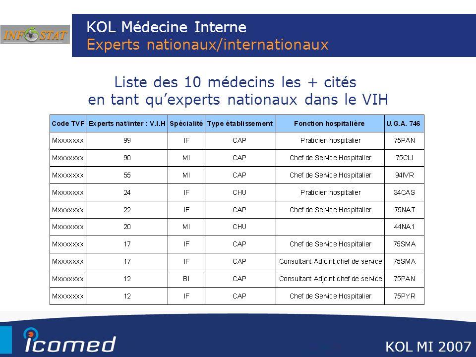 KOL Médecine Interne Experts nationaux/internationaux