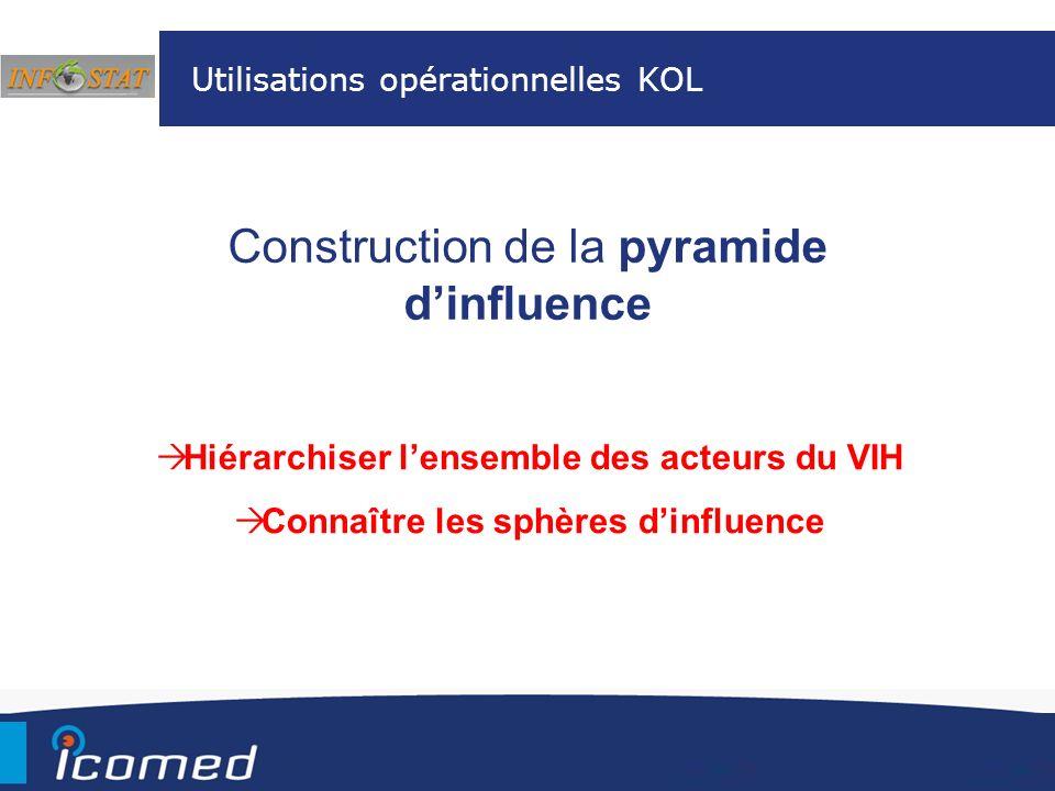 Utilisations opérationnelles KOL