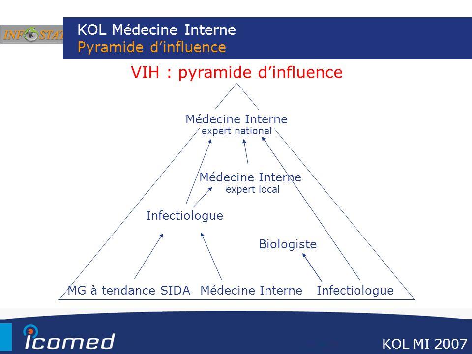 KOL Médecine Interne Pyramide d'influence