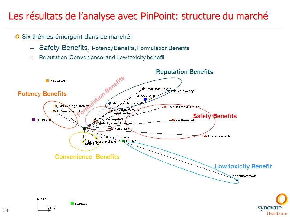 Les résultats de l'analyse avec PinPoint: structure du marché