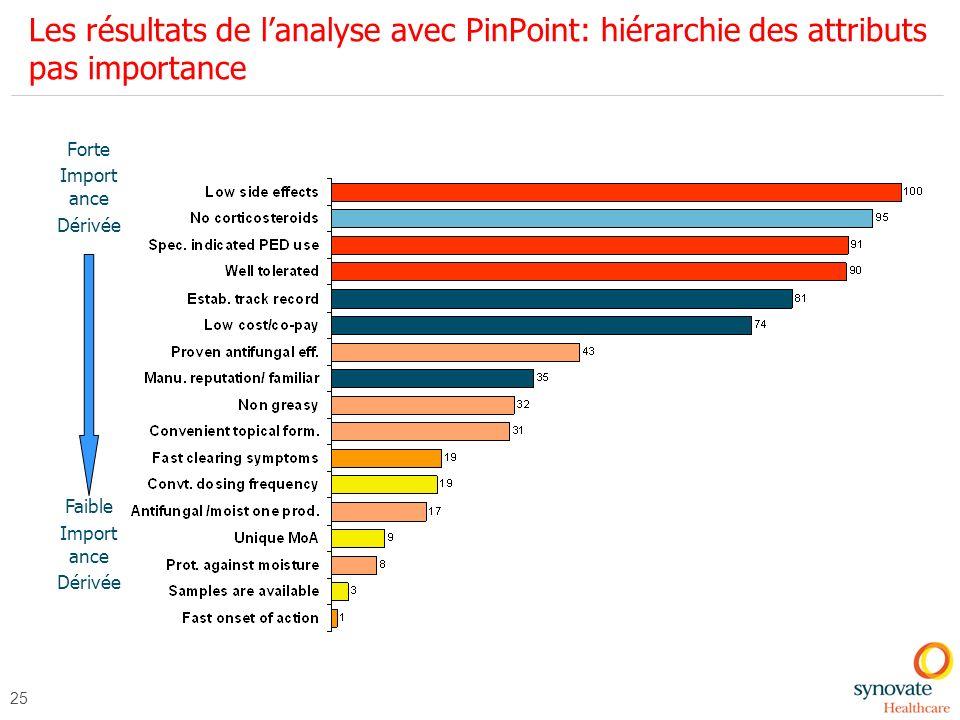 Les résultats de l'analyse avec PinPoint: hiérarchie des attributs pas importance