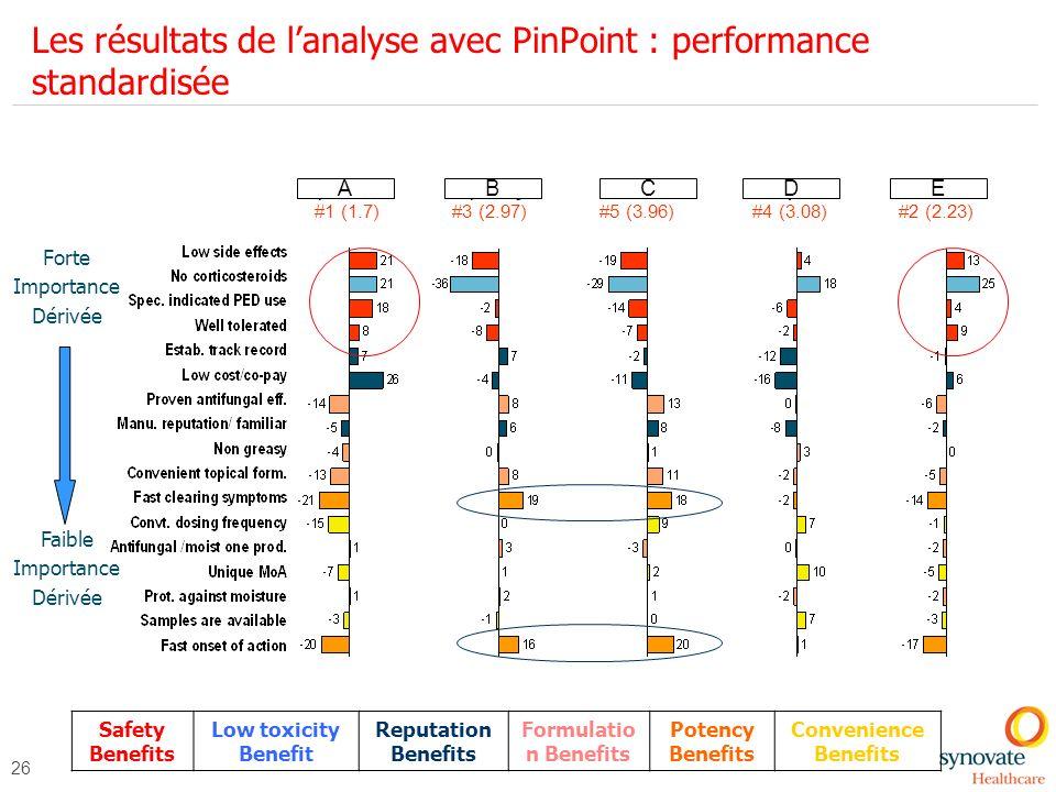 Les résultats de l'analyse avec PinPoint : performance standardisée