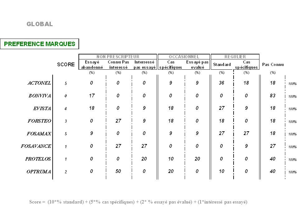 Score = (10. % standard) + (5. % cas spécifiques) + (2