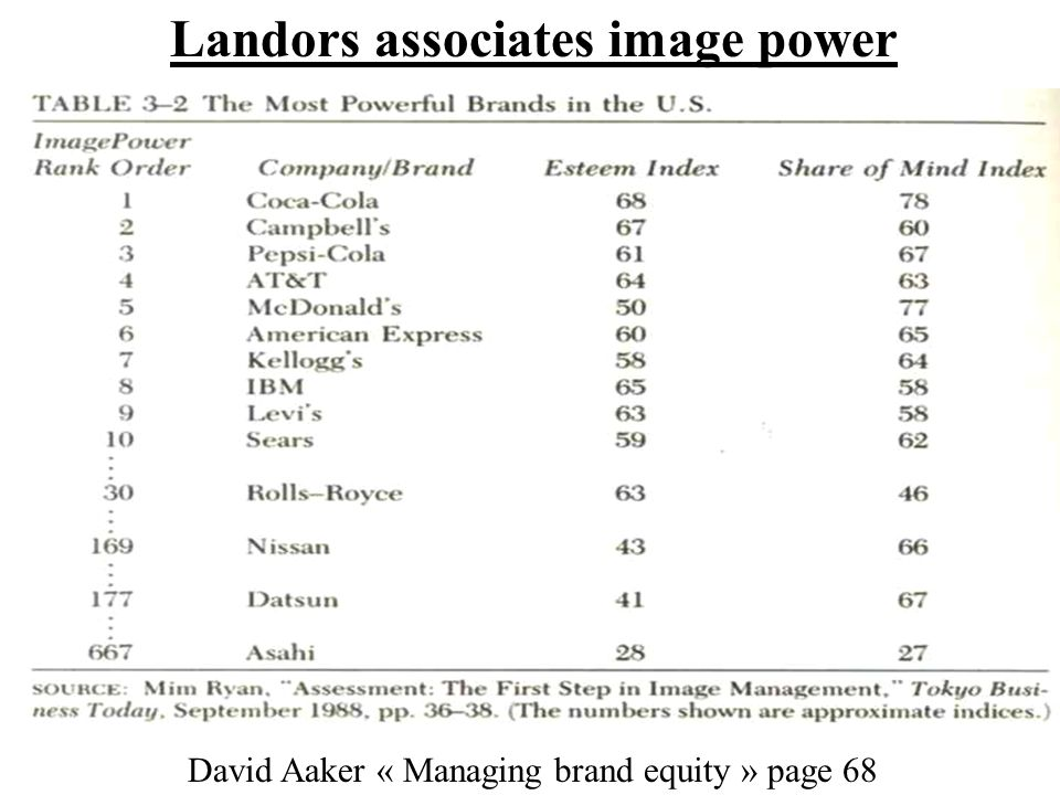 Landors associates image power