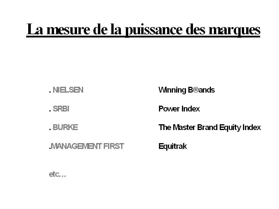 Il y a actuellement un assez grand nombre de bases de données et d 'études pour mesurer la puissance des marques dans le domaine de la grande consommation.