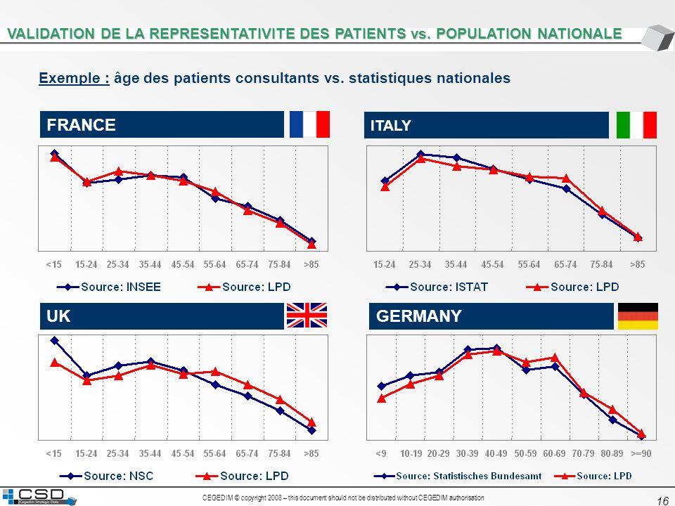 1VALIDATION DE LA REPRESENTATIVITE DES PATIENTS vs. POPULATION NATIONALE. Exemple : âge des patients consultants vs. statistiques nationales.