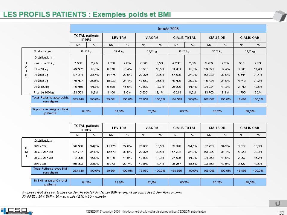 LES PROFILS PATIENTS : Exemples poids et BMI