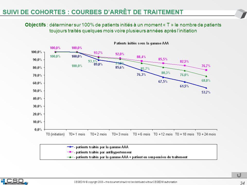 SUIVI DE COHORTES : COURBES D'ARRÊT DE TRAITEMENT