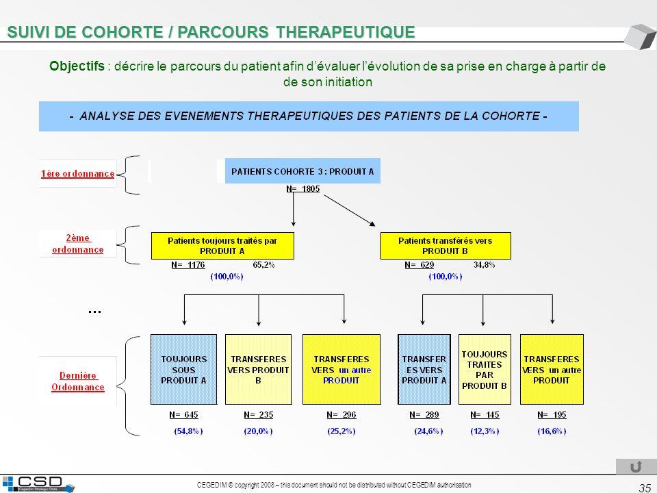 SUIVI DE COHORTE / PARCOURS THERAPEUTIQUE