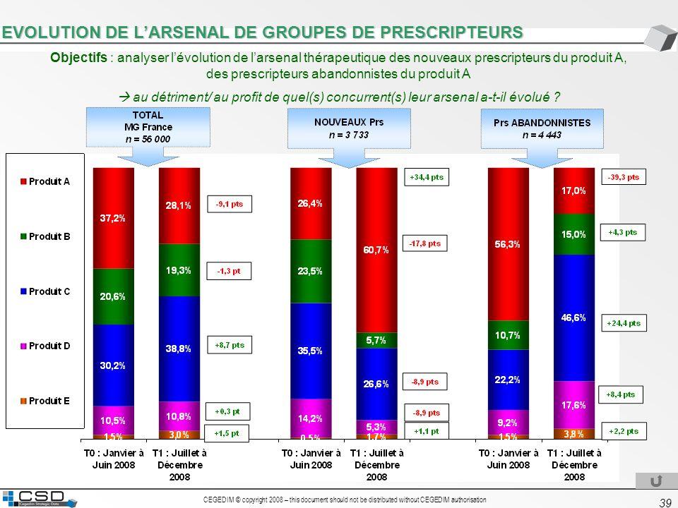EVOLUTION DE L'ARSENAL DE GROUPES DE PRESCRIPTEURS