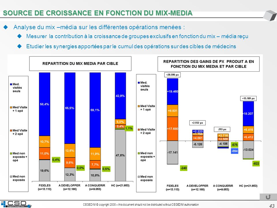 SOURCE DE CROISSANCE EN FONCTION DU MIX-MEDIA