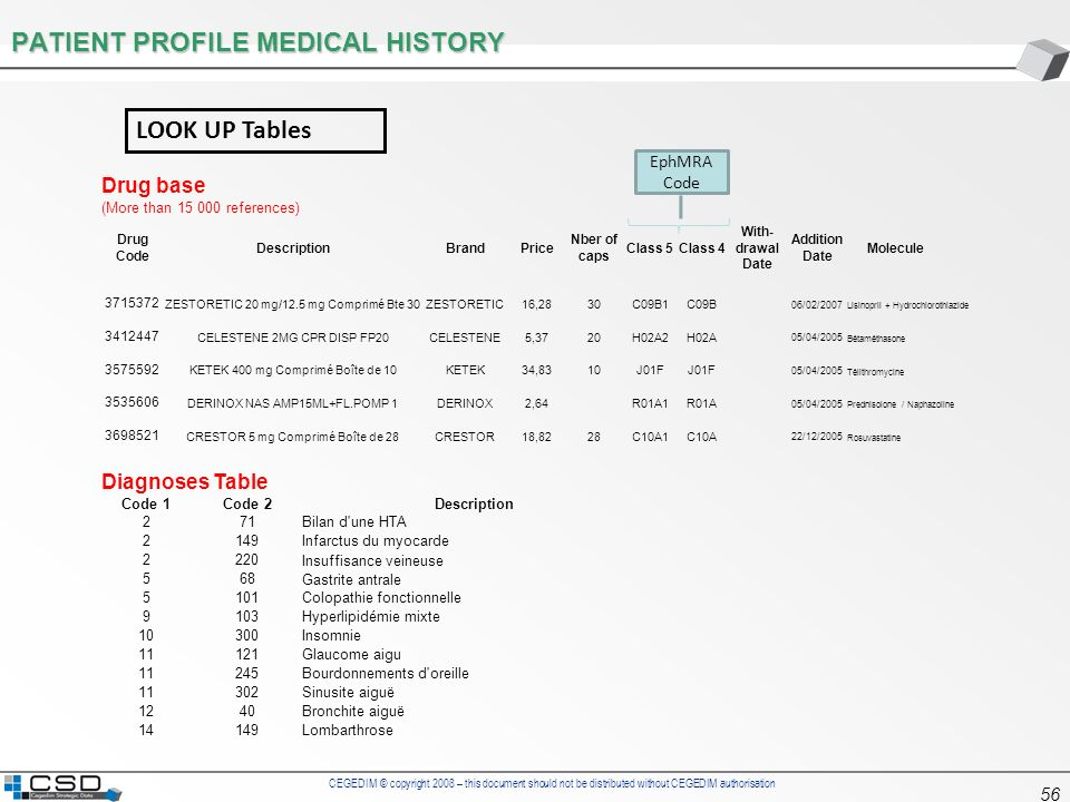 PATIENT PROFILE MEDICAL HISTORY