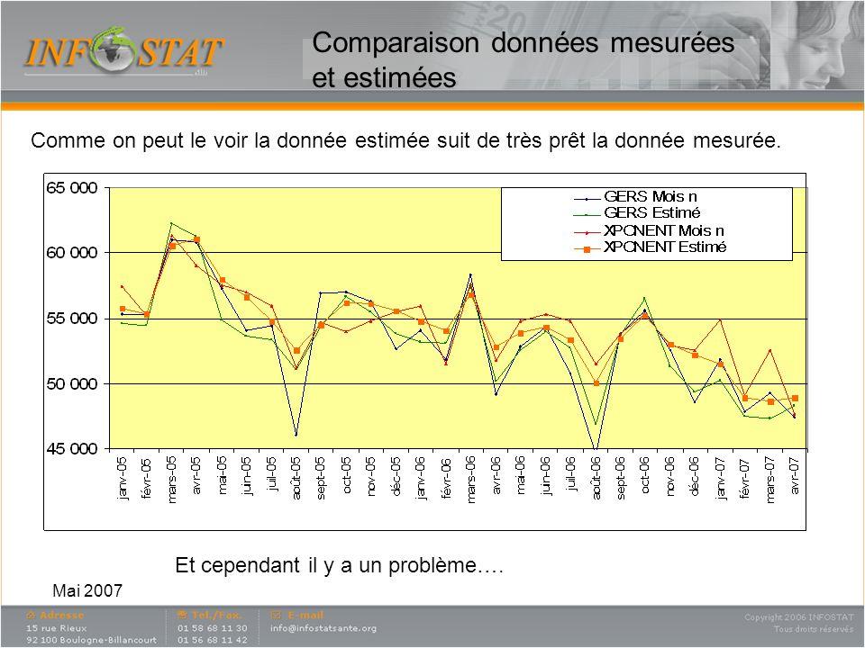 Comparaison données mesurées et estimées
