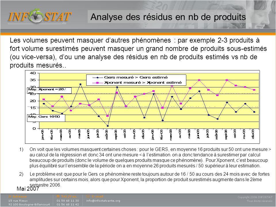 Analyse des résidus en nb de produits