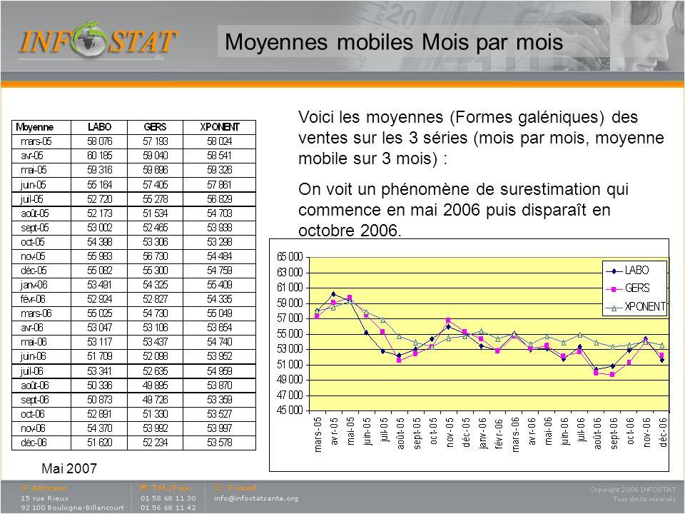 Moyennes mobiles Mois par mois