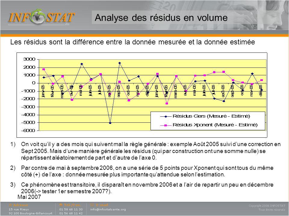 Analyse des résidus en volume