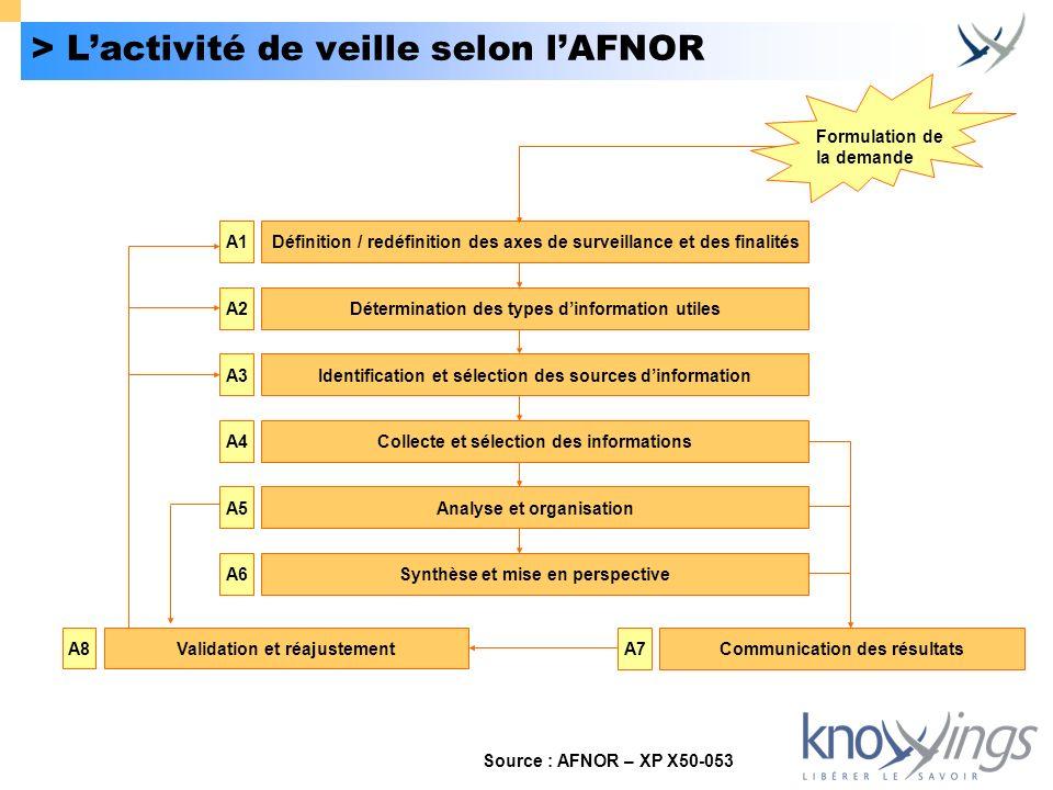 > L'activité de veille selon l'AFNOR