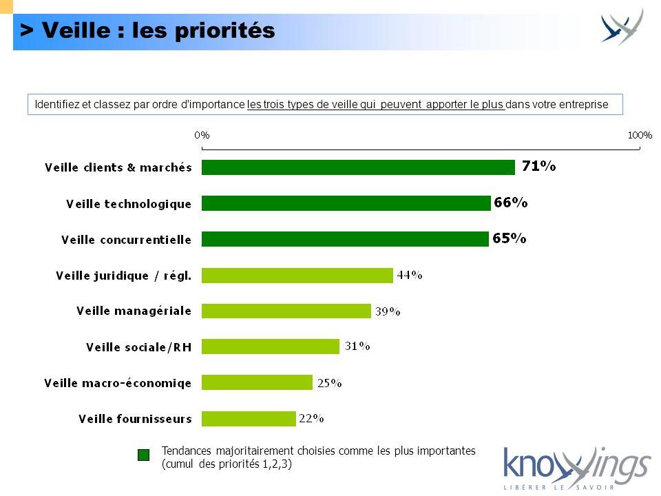 > Veille : les priorités