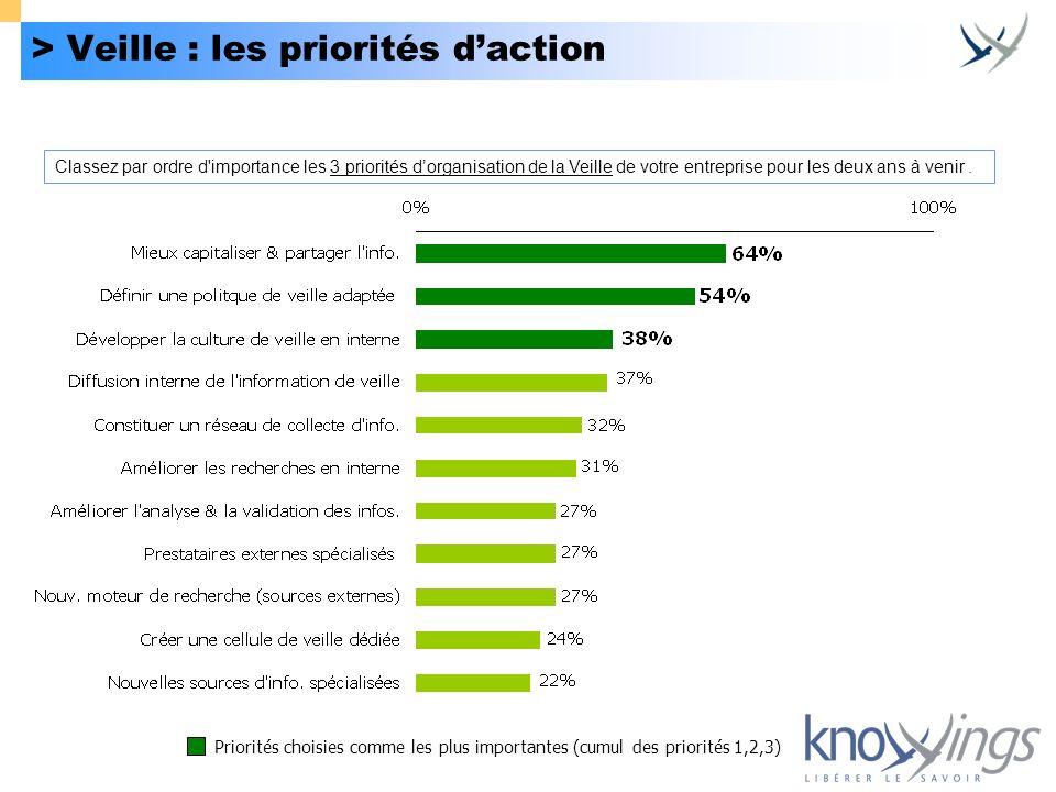> Veille : les priorités d'action