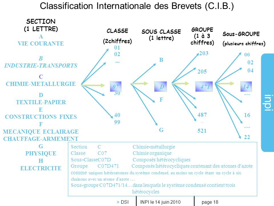Classification Internationale des Brevets (C.I.B.)